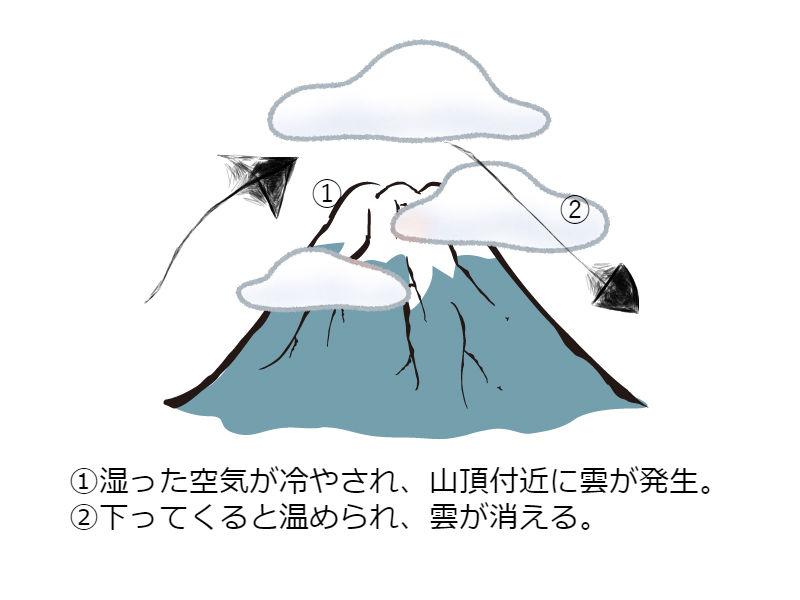 富士山のかさ雲のでき方